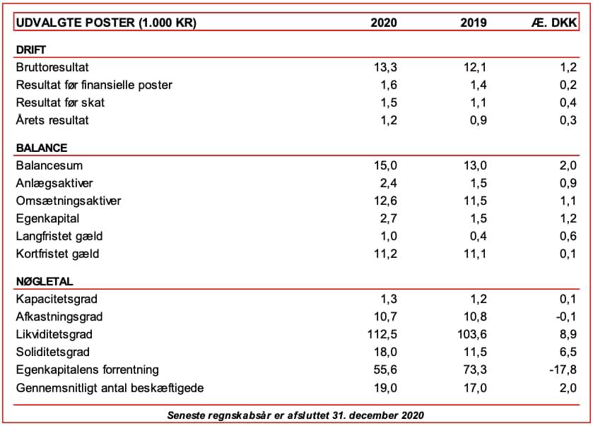 Stjernholm økonomi 2020